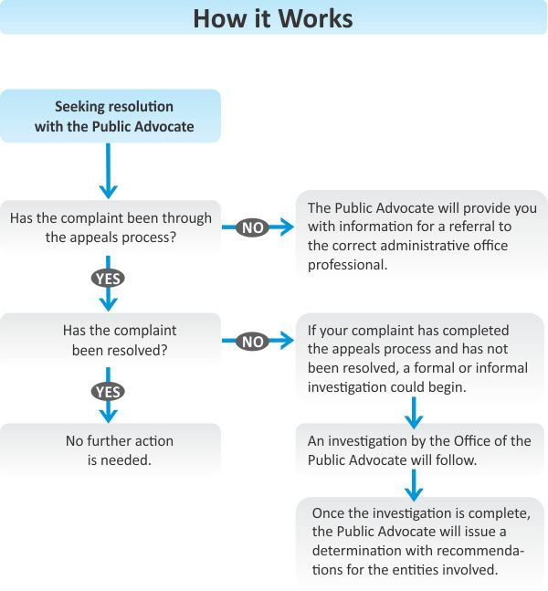 Office of Public Advocate flow chart