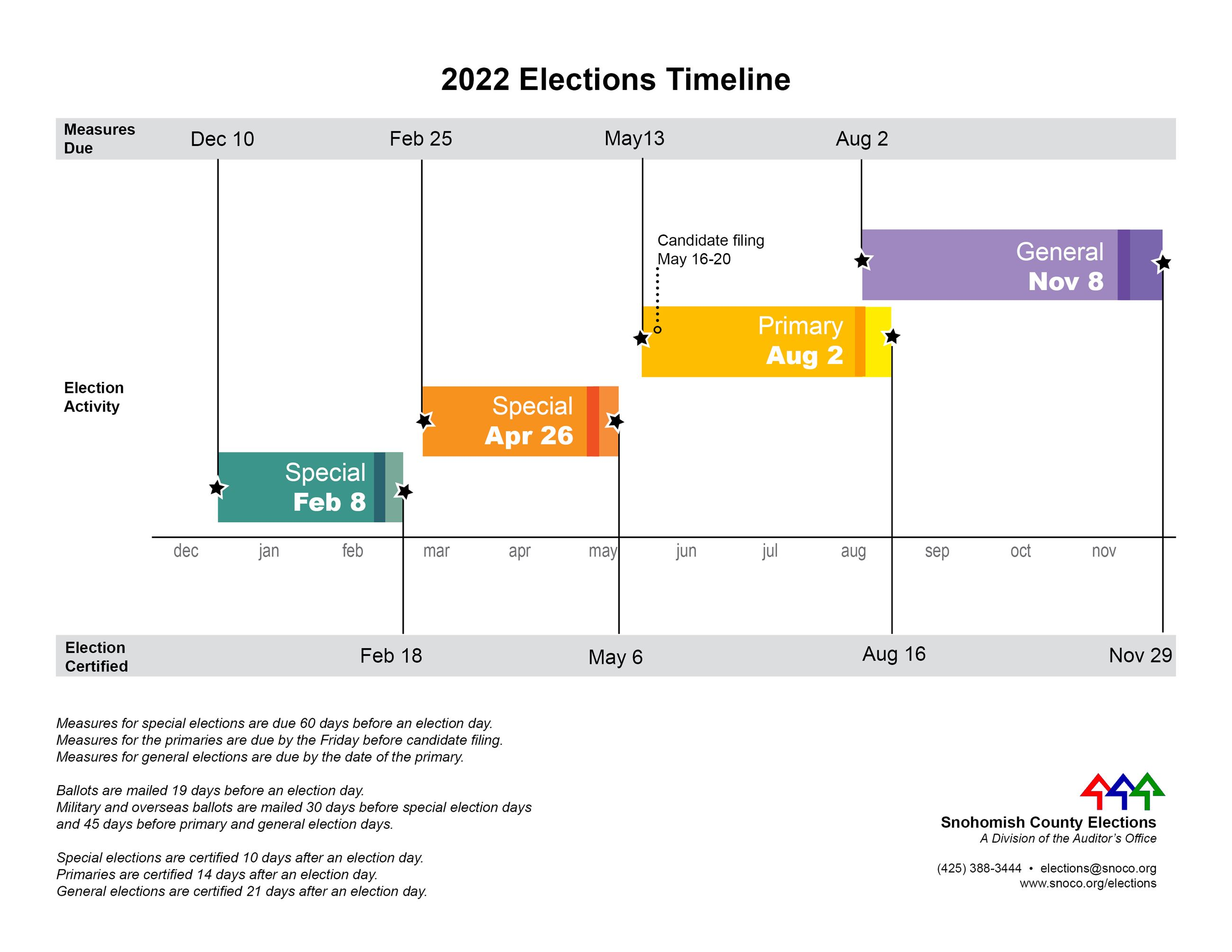 Elections Timeline 2019, click to view full size pdf.